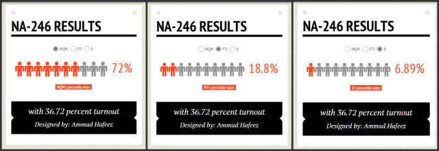 NA-246 voting stats – Ammad Hafeez